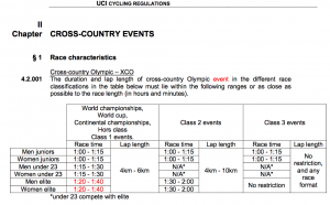 UCI Regulations. 80 minutes!!